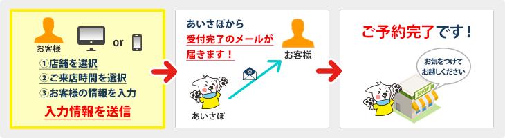 アイサポ web予約